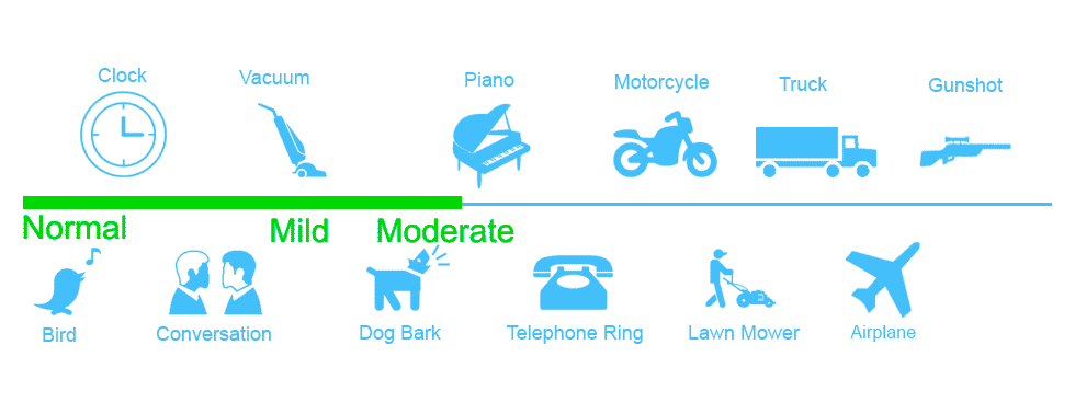 Hearing Loss Level: For Mild to Moderate